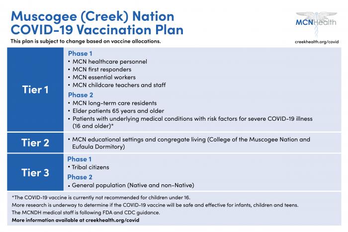 MCN COVID-19 Vaccination Plan